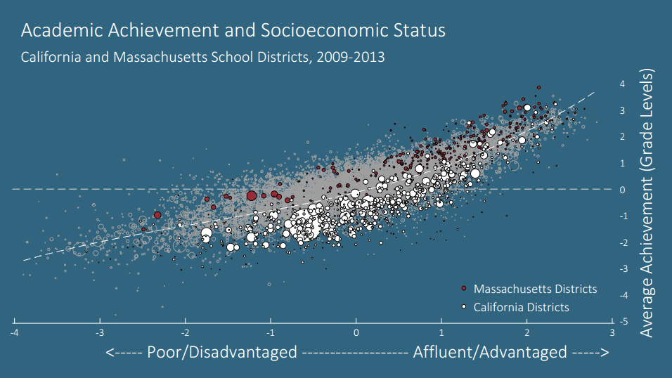Schools where many students qualify for free or reduced-price lunch ('FRPL' in edspeak) tend to have lower scores where families are wealthier. Scores in California districts lag substantially behind those in Massachusetts. (Chart: Sean F. Reardon from 'The Landscape of US Educational Inequality')