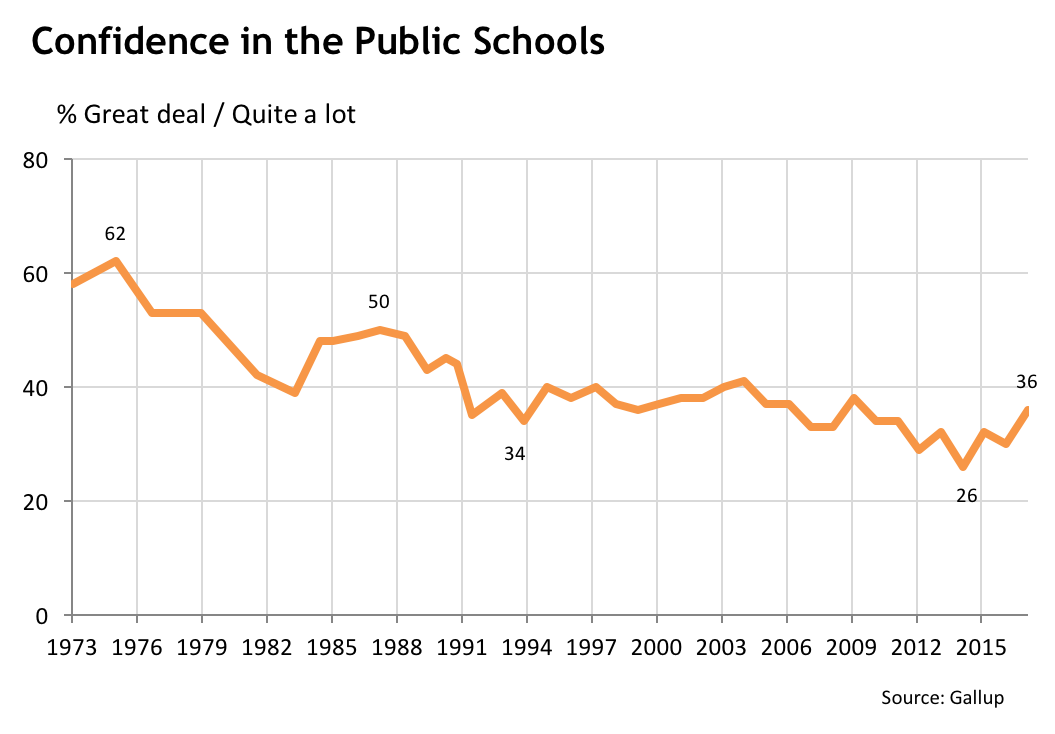 America's confidence in public schools has fallen dramatically since the 1970's, but rebounded partly.