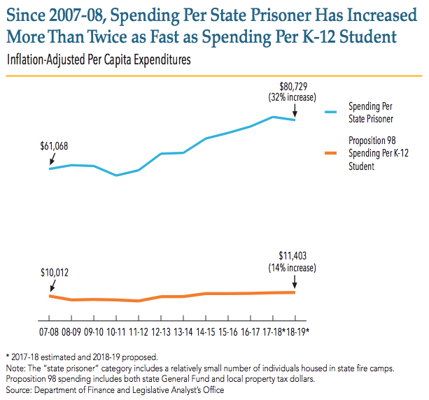 The annual cost of keeping a prisoner in California is about seven times the cost of educating a student