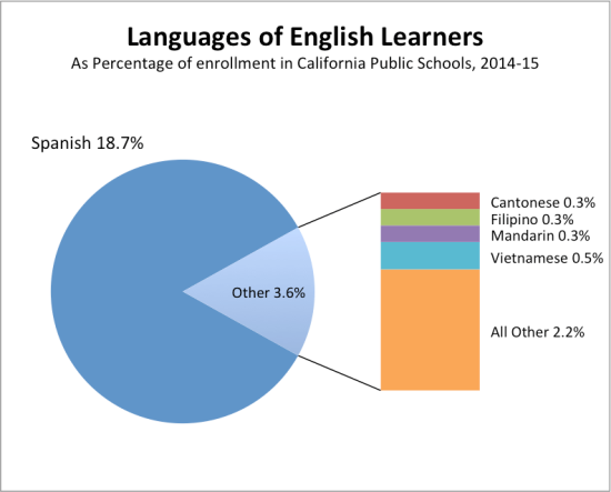 Primary language of students learning English, out of all public School Students 2014-15
