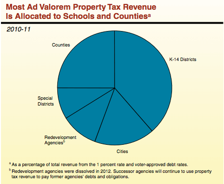 Property-taxes-are-shared